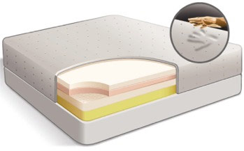 Offerte Materassi In Memory Foam.Materassi Memory Foam In Offerta Offertematerassi Com